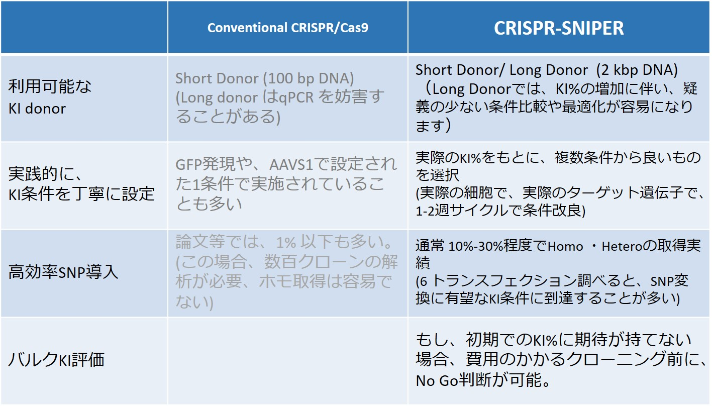 Advantage of CRISPR-SNIPER